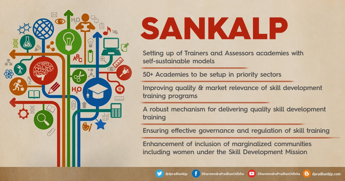 What is SANKALP (Skills Acquisition and Knowledge Awareness for Livelihood Promotion)?