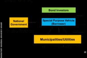 Pooled Finance Development Fund Scheme